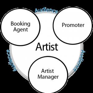Hoskins Booking Agency - Event Planner in Corbin, Kentucky